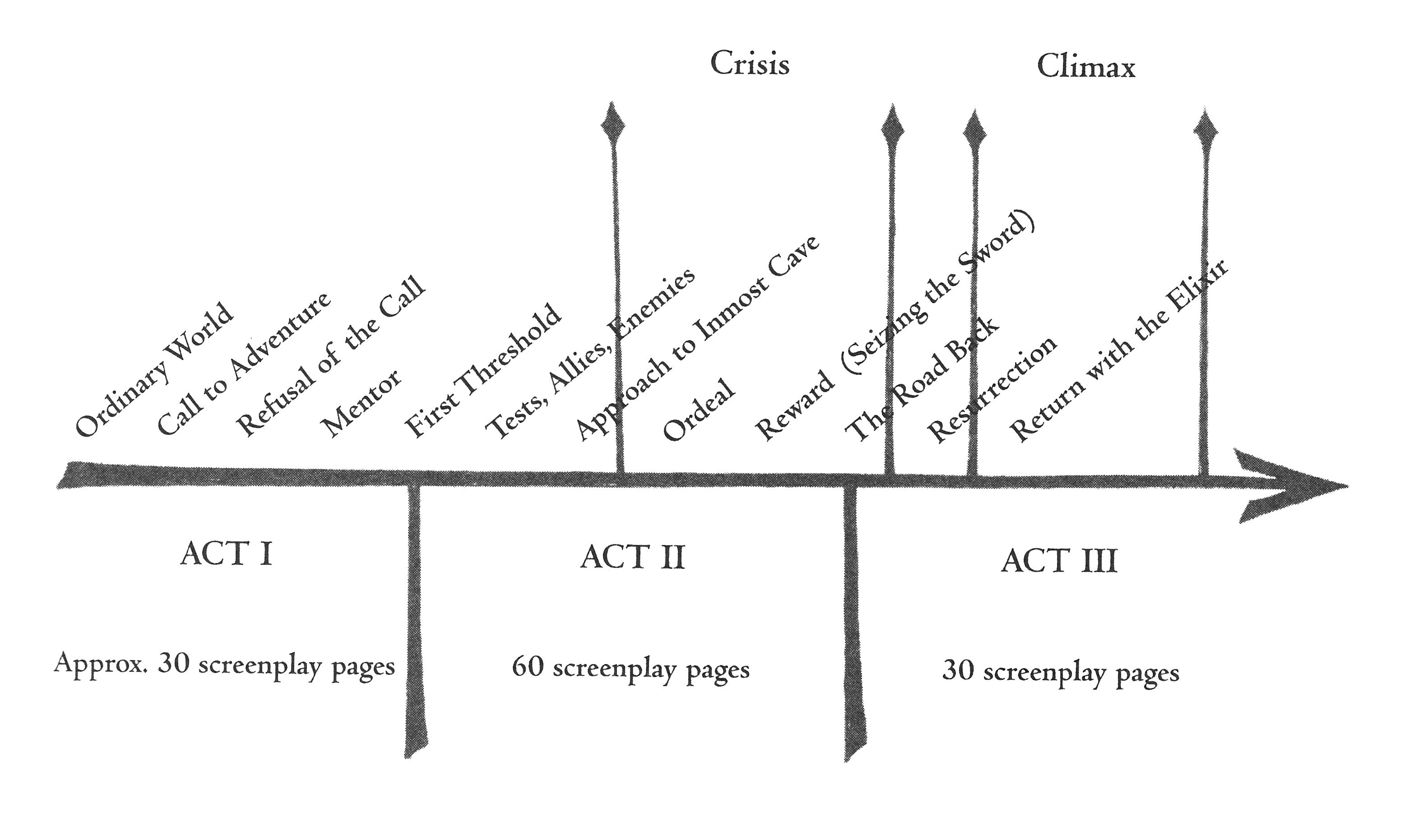 an analysis of the stages of a monomyth departure initiation illumination and return Also known as the heros journey the monomyth is a tips for writing a literary analysis the three stages of separation, initiation and return form the.